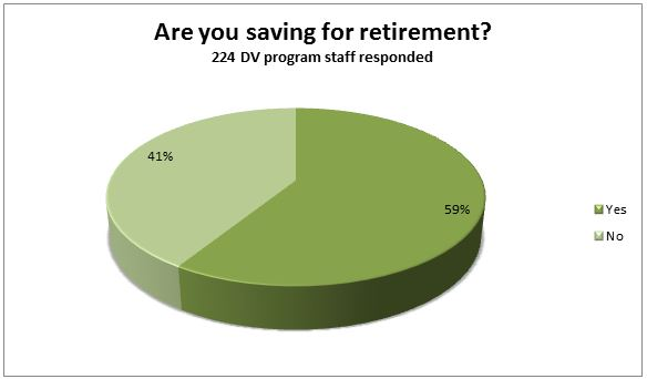 Are you saving for retirement graph