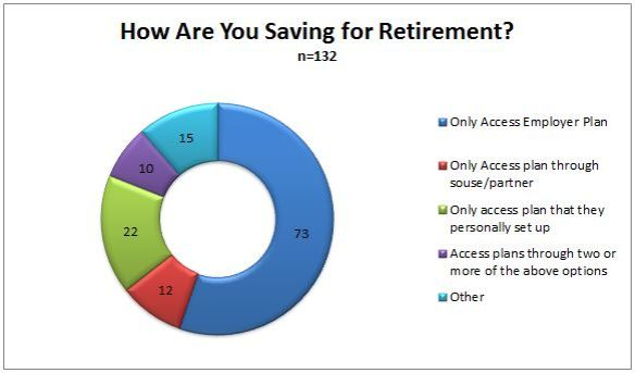 How are you saving for retirement graph