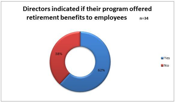 programs offering retirement benefit graph